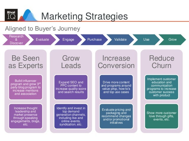 Marketing Strategy Template Digital Marketing Strategy Template