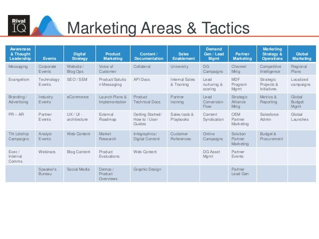 sales and marketing plans templates - building an integrated marketing plan