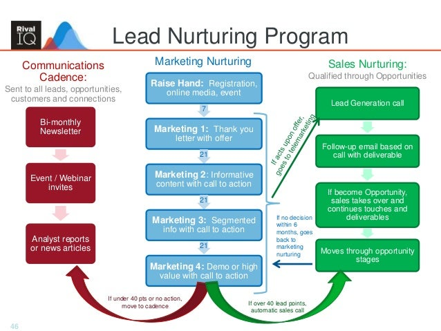 46 Lead Nurturing Program