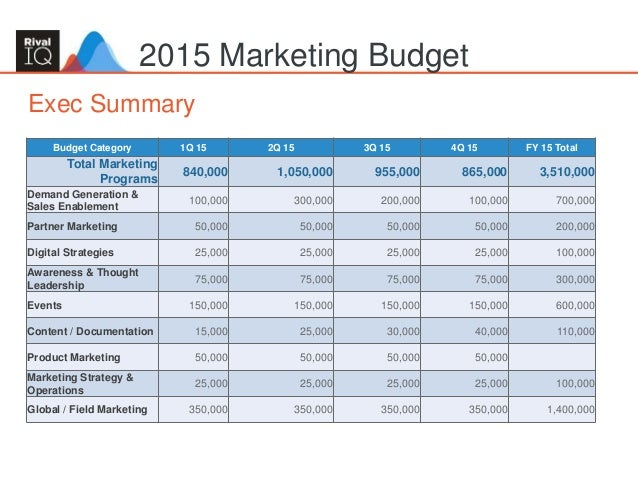 Sample Budget For A Marketing Plan