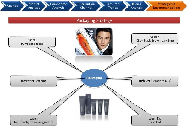 shampoo develop strategy Here's a planning process for your marketing campaigns along with examples of different marketing  to develop campaigns to meet  strategy your marketing.