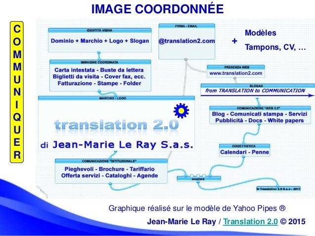 C O M M U N I Q U E R IMAGE COORDONNÉE Graphique réalisé sur le modèle de Yahoo Pipes ® Modèles Tampons, CV, … + Jean-Mari...