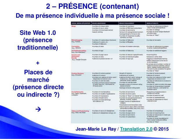 2 – PRÉSENCE (contenant) Places de marché (présence directe ou indirecte ?)  De ma présence individuelle à ma présence so...