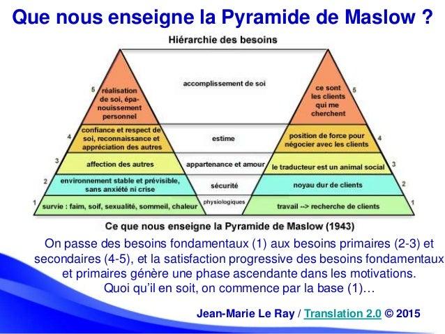 Que nous enseigne la Pyramide de Maslow ? On passe des besoins fondamentaux (1) aux besoins primaires (2-3) et secondaires...