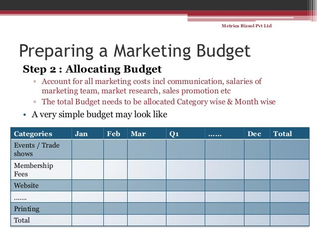 Marketing Budget - Template