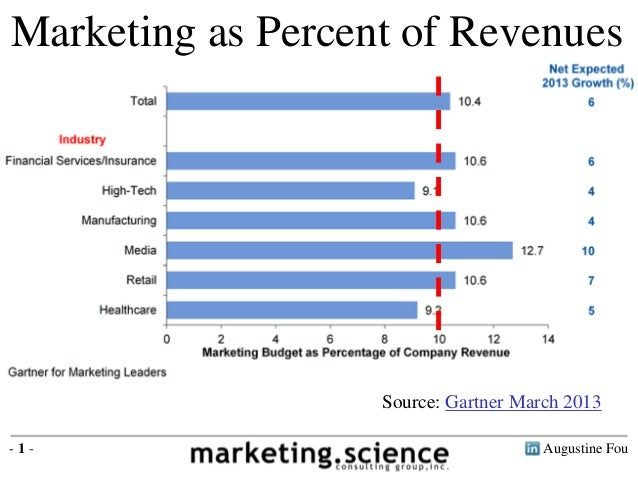 Augustine Fou- 1 - Marketing as Percent of Revenues Source: Gartner March 2013
