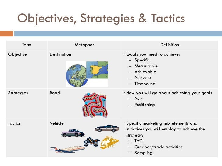 Marketing By Objectives