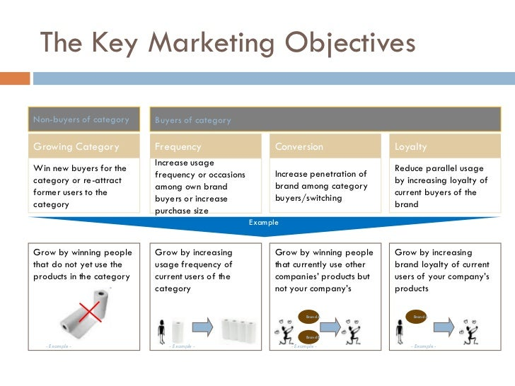 dove objectives of marketing plan pricing strategy essay Marketing mix and strategies of unilever strong promotional and marketing strategy to add to their advantage of having better pricing, dove has a.