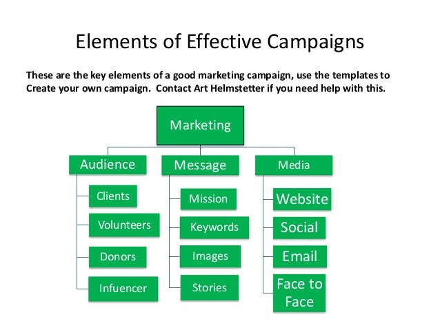 NonProfit Marketing Campaign Template