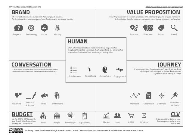 MARKETING CANVAS (Revision 2.1) https://laurentbouty.com/marketingcanvas/ Purpose Positioning Values Identity Features Emo...