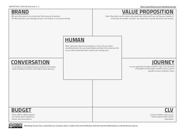 MARKETING CANVAS (Revision 2.1) https://laurentbouty.com/marketingcanvas/ Marketing Canvas from Laurent Bouty is licensed ...