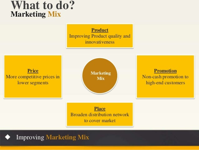 marketing mix for sony simple The reason for this importance is that where the rest of the elements of the marketing mix are such as marketing may seem simple but are.