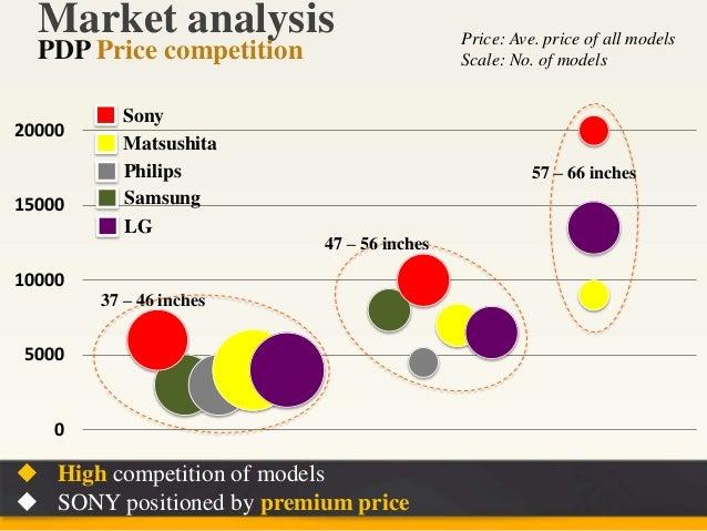 Marketing analysis of sony