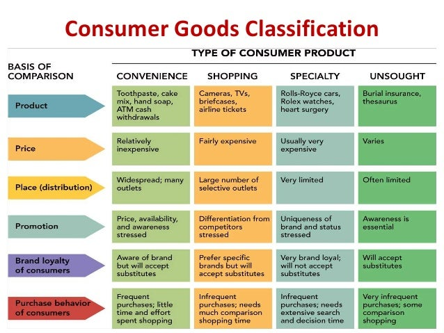 List of examples for classifying consumer products the marketing.