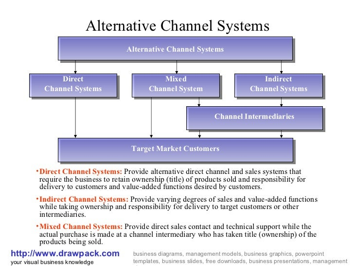 Marketing Channel Business Diagram