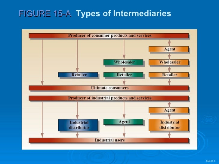 Marketing intermediaries example