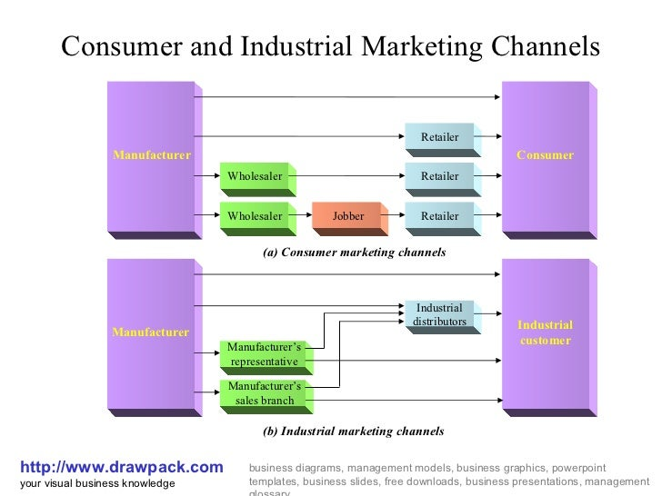 distribution channels and consumer adoption Read modelling consumer choice of distribution channels: an illustration from financial services, international journal of bank marketing on deepdyve, the largest online rental service for scholarly research with thousands of academic publications available at your fingertips.