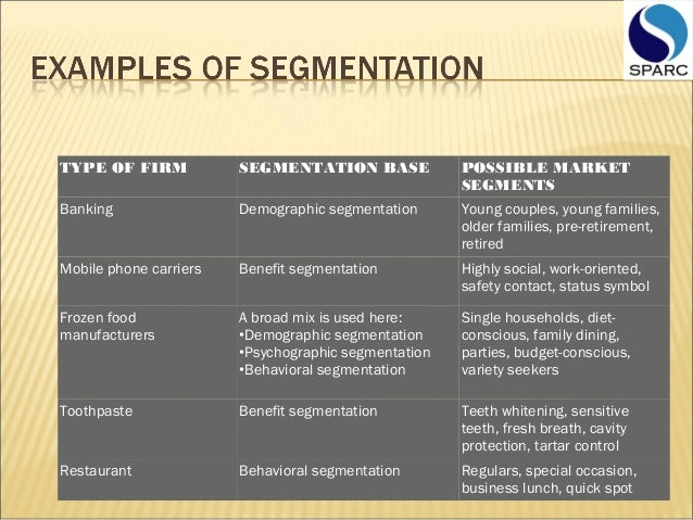 segmentation variables used for toothpaste Marketing mba uploaded by malinda  of market segmentation in the toothpaste market  segments different segmentation variables must either be used individually .