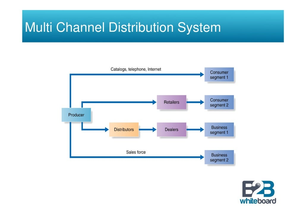 basic distribution channel structure Functions of a distribution channel assignment / homework help distribution is  one of  a close study of the market is extremely essential a sound marketing.