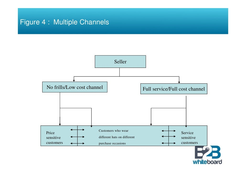 what are the functions of distribution channels pdf