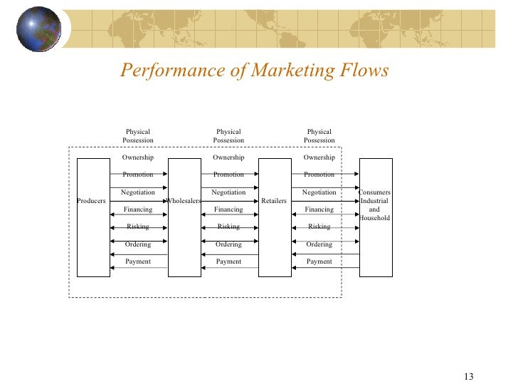 Marketing Channel Structure And Function