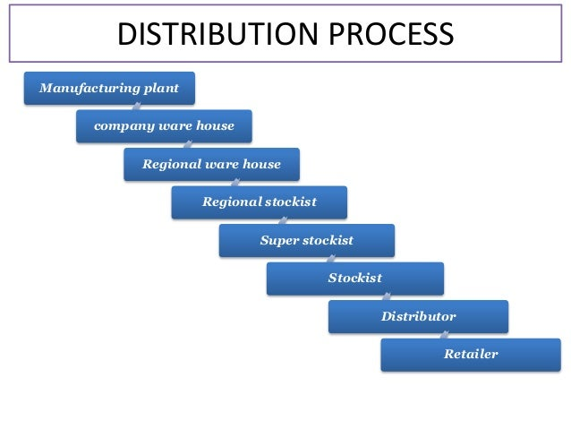 The Distribution Process of an Independent Retailer and Multiple Retailer Essay