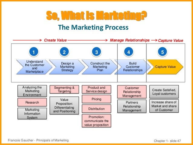principles of marketing chapter 1 to 3 Marketing relationships in which customers, empowered by technology interact with companies and with each other to shape relationships with brands term consumer-generated marketing.
