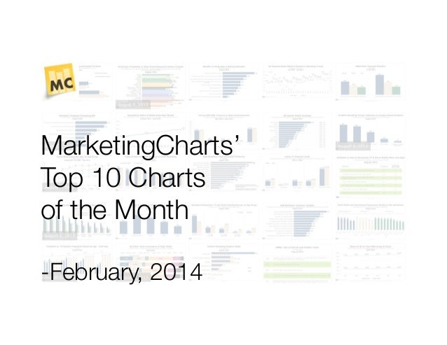 MarketingCharts' Top 10 Charts of the Month -February, 2014