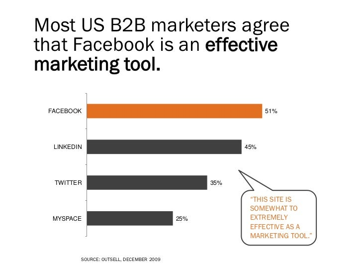 More than half of SMBs sayFacebook is beneficial to their business.  DO NOT USE                           VERY     32%    ...