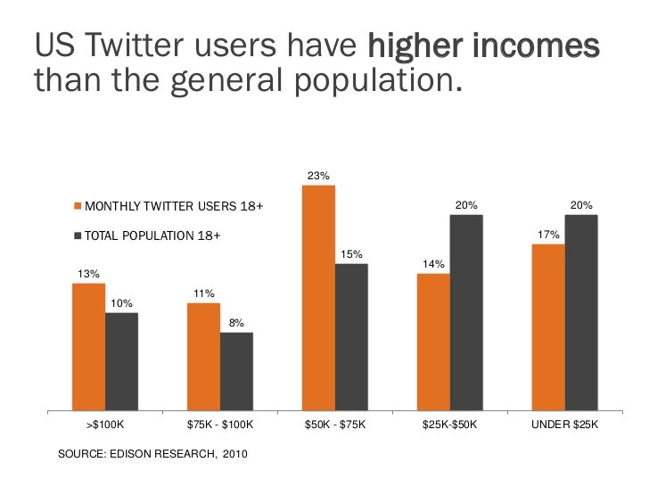 "US Twitter users tend to be ""early adopters.""                                                       TOTAL POPULATION 12+  ..."