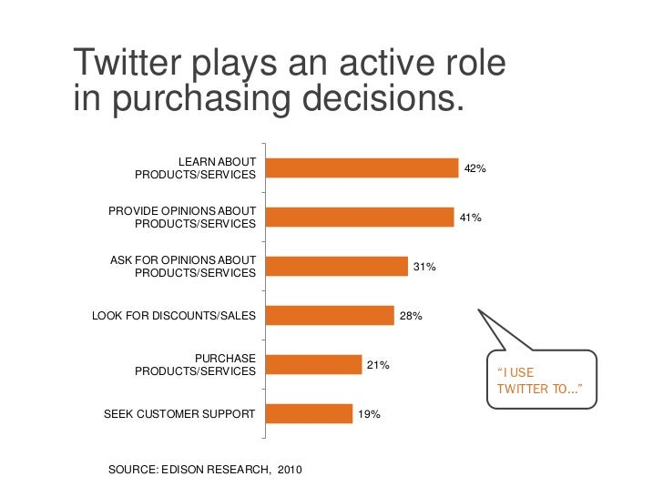 79% of US Twitter users are more likely to    recommend brands they follow.                                       NOT SURE...
