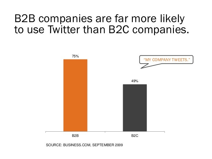 "Twitter drives more customers for B2C.                                                              ""YES, WE HAVE         ..."