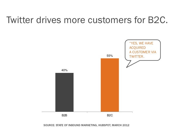 "More than 1/3 of marketers say Twitter is""critical"" or ""important"" to their business.            Not Useful               ..."