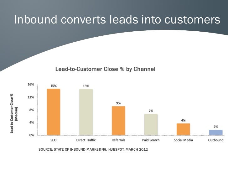 Inbound converts leads into customers    SOURCE: STATE OF INBOUND MARKETING, HUBSPOT, MARCH 2012