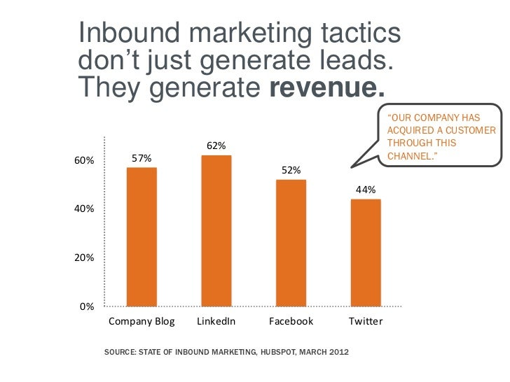 Inbound marketing tacticsdon't just generate leads.They generate revenue.                                                 ...