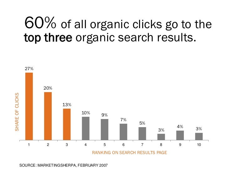 60% of all organic clicks go to the                  top three organic search results.                  27%               ...