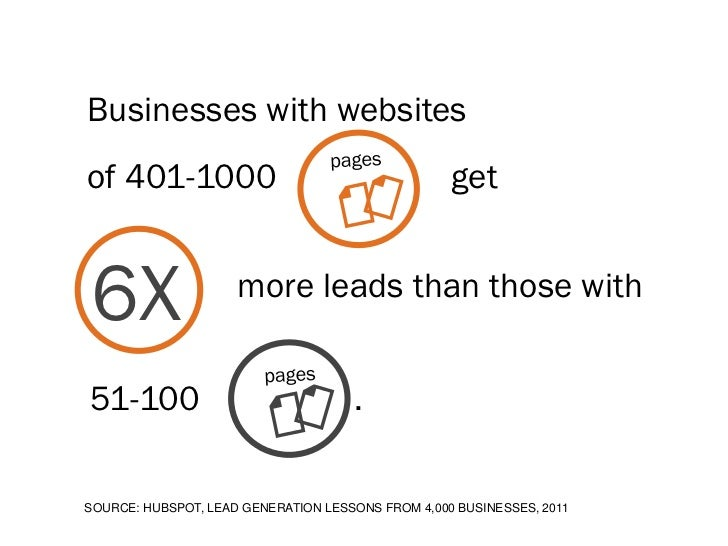 Businesses with websitesof 401-1000                                        get6X                   more leads than those w...