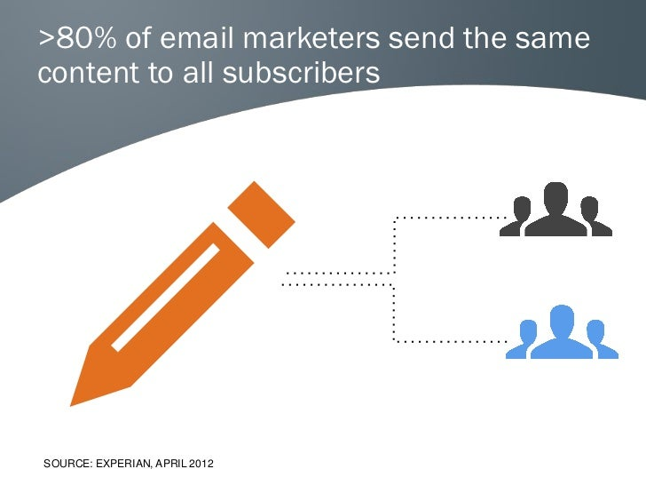 >80% of email marketers send the samecontent to all subscribersSOURCE: EXPERIAN, APRIL 2012