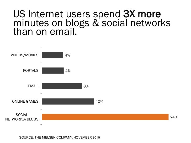 US Internet users spend 3X more   minutes on blogs & social networks   than on email.  VIDEOS/MOVIES              4%      ...