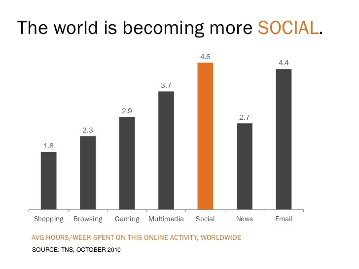 The world is becoming more SOCIAL.                                                 4.6                                    ...