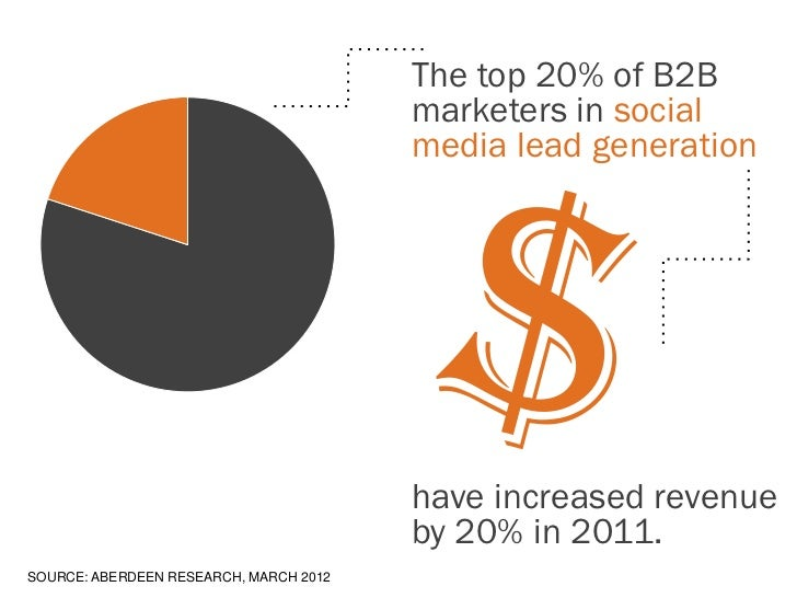 The top 20% of B2B                                        marketers in social                                        media...