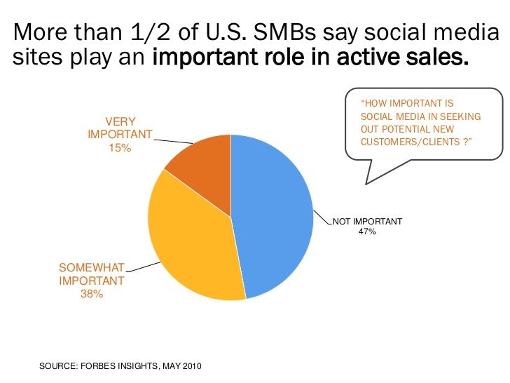 More than 1/2 of U.S. SMBs say social mediasites play an important role in active sales.                                  ...