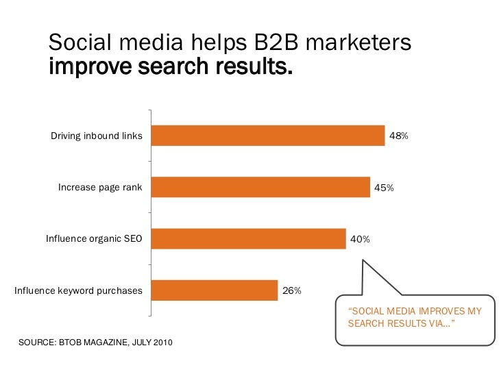 Social media helps B2B marketers       improve search results.       Driving inbound links                     48%        ...
