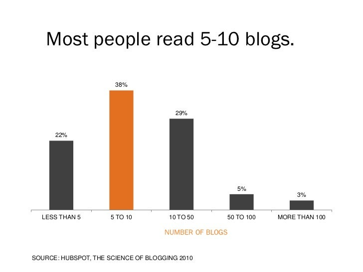 Most people read 5-10 blogs.                       38%                                        29%      22%                ...