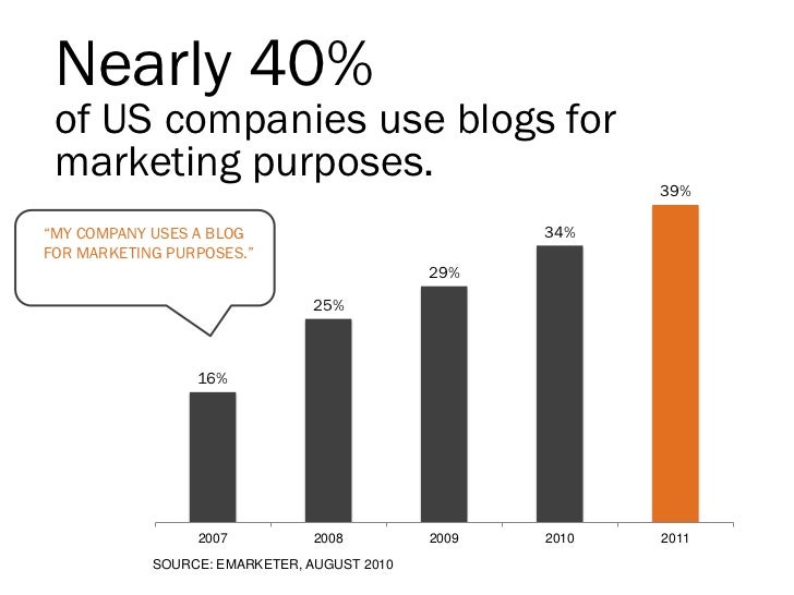 "Nearly 40% of US companies use blogs for marketing purposes.                                       39%""MY COMPANY USES A B..."