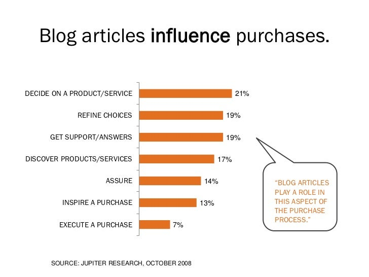 Blog articles influence purchases.DECIDE ON A PRODUCT/SERVICE                                21%             REFINE CHOICE...
