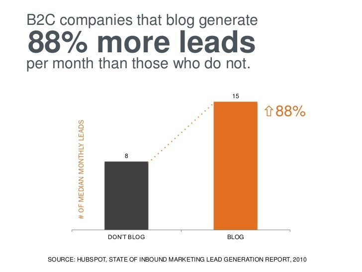 B2C companies that blog generate88% more leadsper month than those who do not.                                            ...