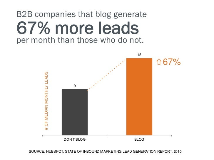 B2B companies that blog generate67% more leadsper month than those who do not.                                            ...