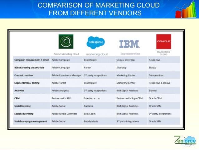 digital marketing automation with salesforce marketing cloud