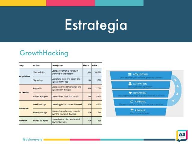 Estrategia @doloresvela GrowthHacking